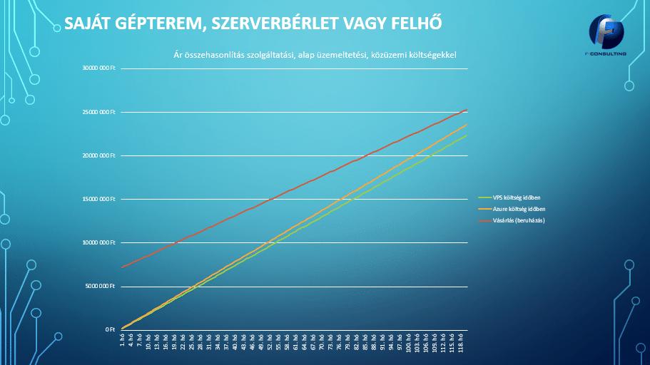 A piros vonal jelzi a saját gépterem, a zöld a szerverbérlet, a narancssárga a felhővel járó költségeket.